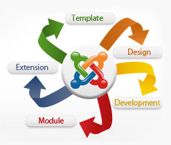 joomla cms developement